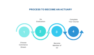 Process To Become an Actuary